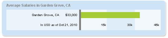 GardenGrove salary