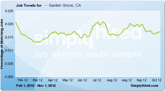 Garden Grove job trends